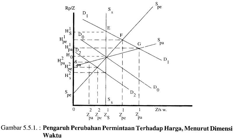 Periode Pasar Seketika