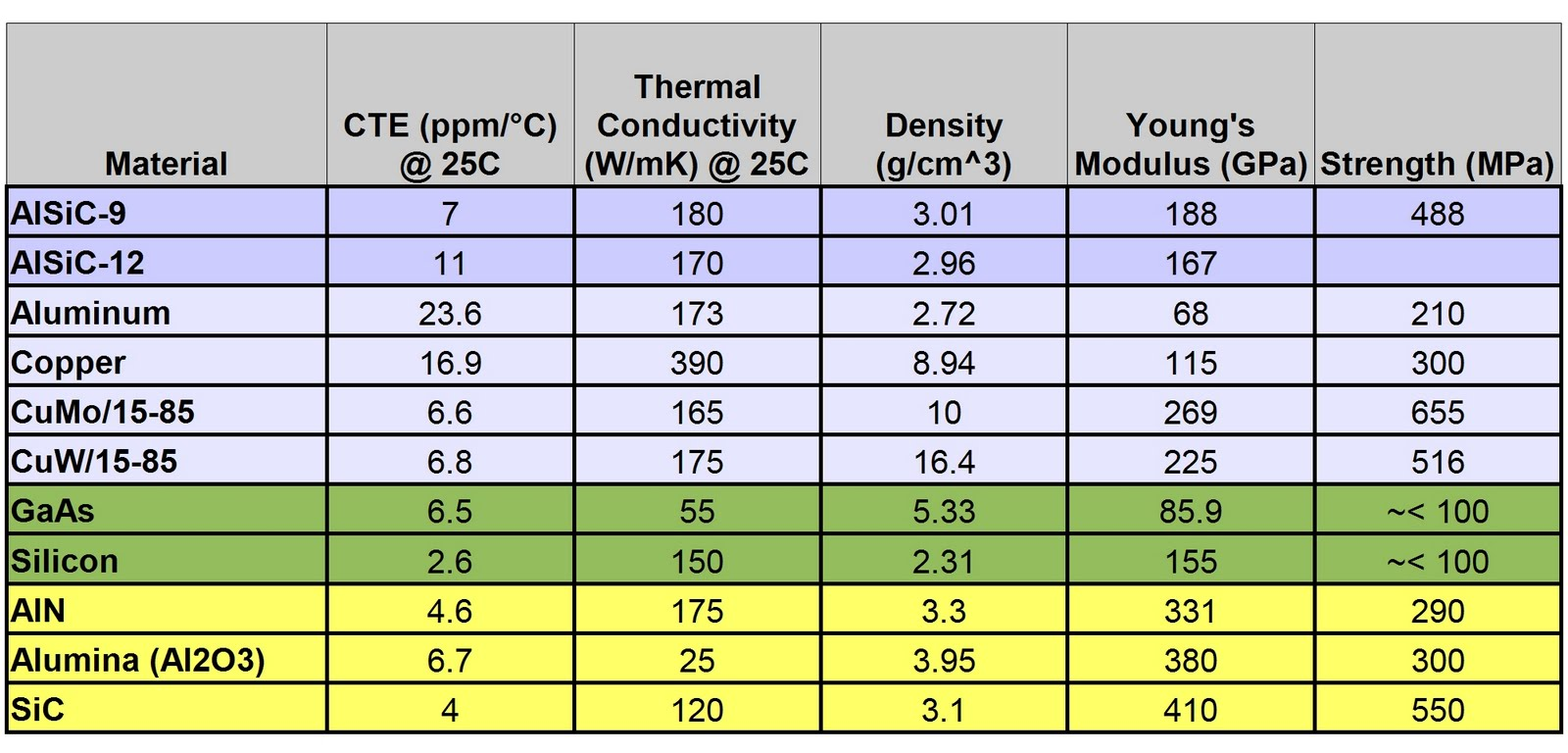 Alsic Thermal Management Solutions Properties Of Material