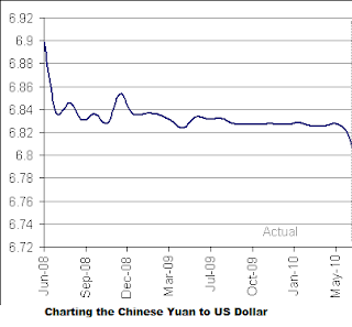Chinese Yuan to US Dollar