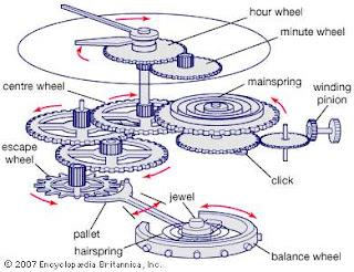 Mekanik kol saatinin parçaları ve çalışma sistemi SAAT