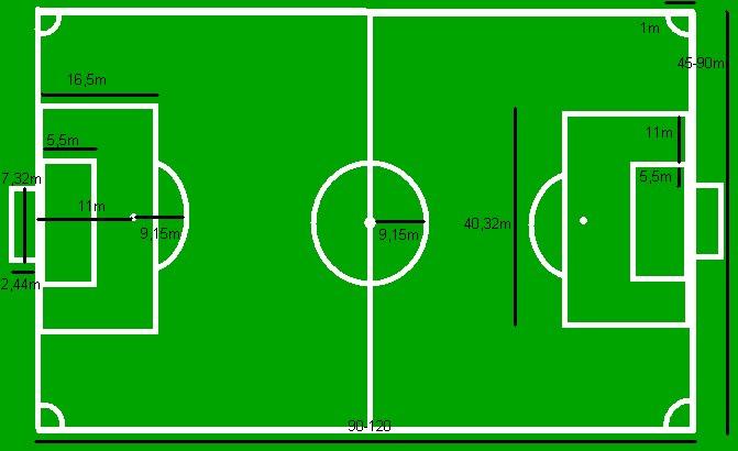 Mundiales de Fútbol: Medidas Reglamentarias de la Cancha