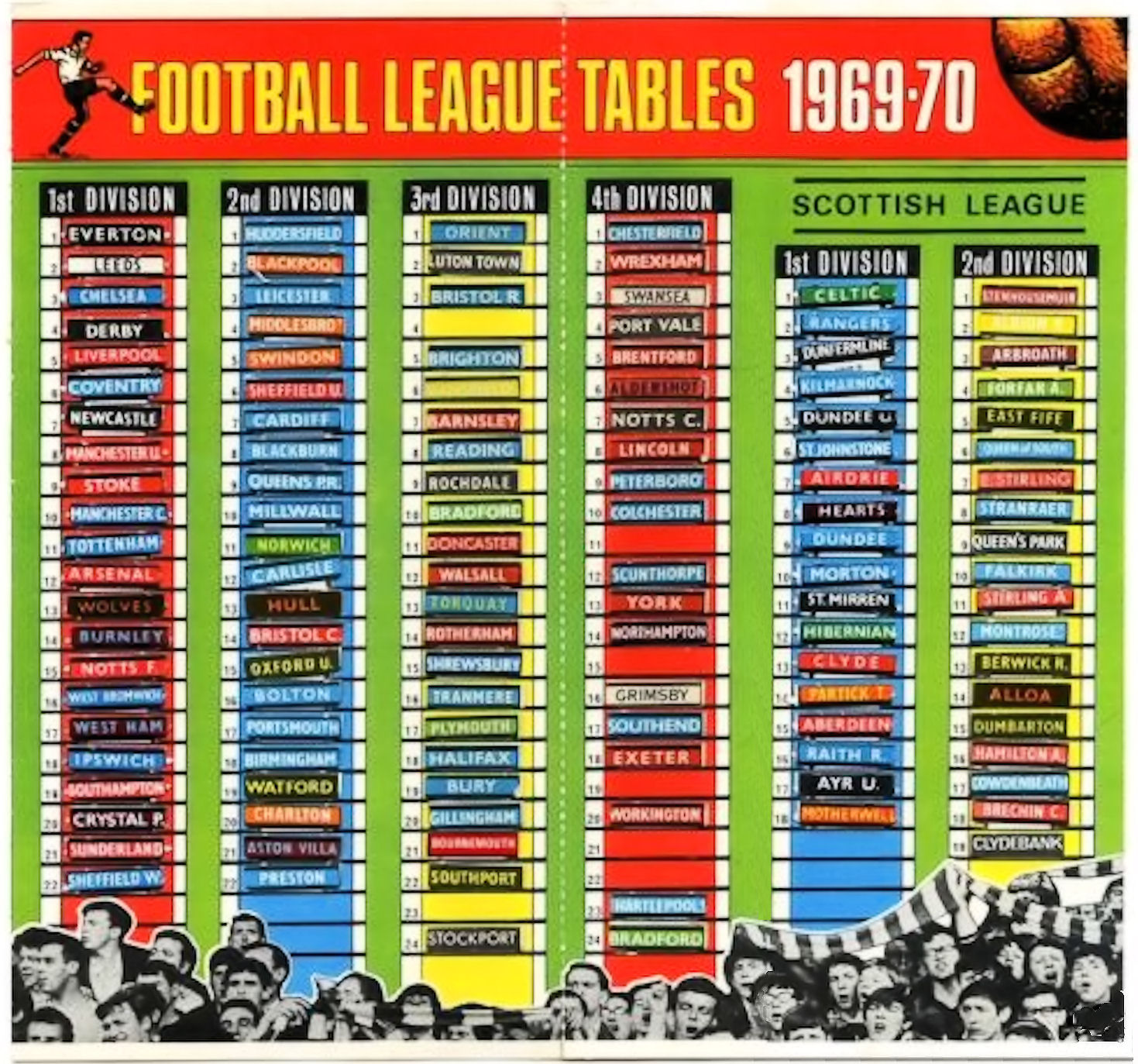 Retro dundee shoot league ladders 1969 70 for Football league tables