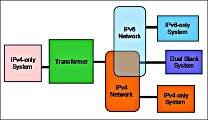 difference between ipv4 and ipv6 pdf download