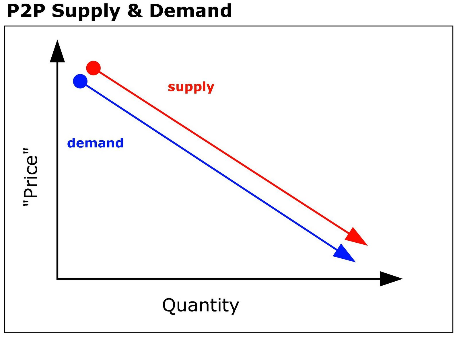 supply and demand and barr s Econ 101: principles of microeconomics ch 3: supply and demand: a model of a competitive market fall 2010 herriges (isu) chapter 3: supply and demand fall 2010 1 / 37.