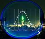 Dot Com Serivce Bell Curve Boom Bust