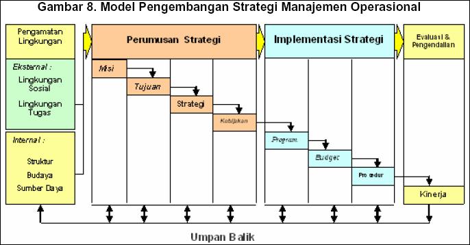 jurnal strategi operasi Strategi bisnis global  perusahaan multinasional yang ethnocentric menerapkan kendali atas operasi luar negerinya dari kantor pusat,.