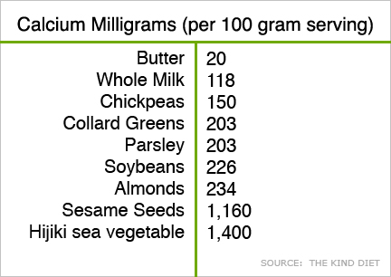 Calcium chart from Kind Diet