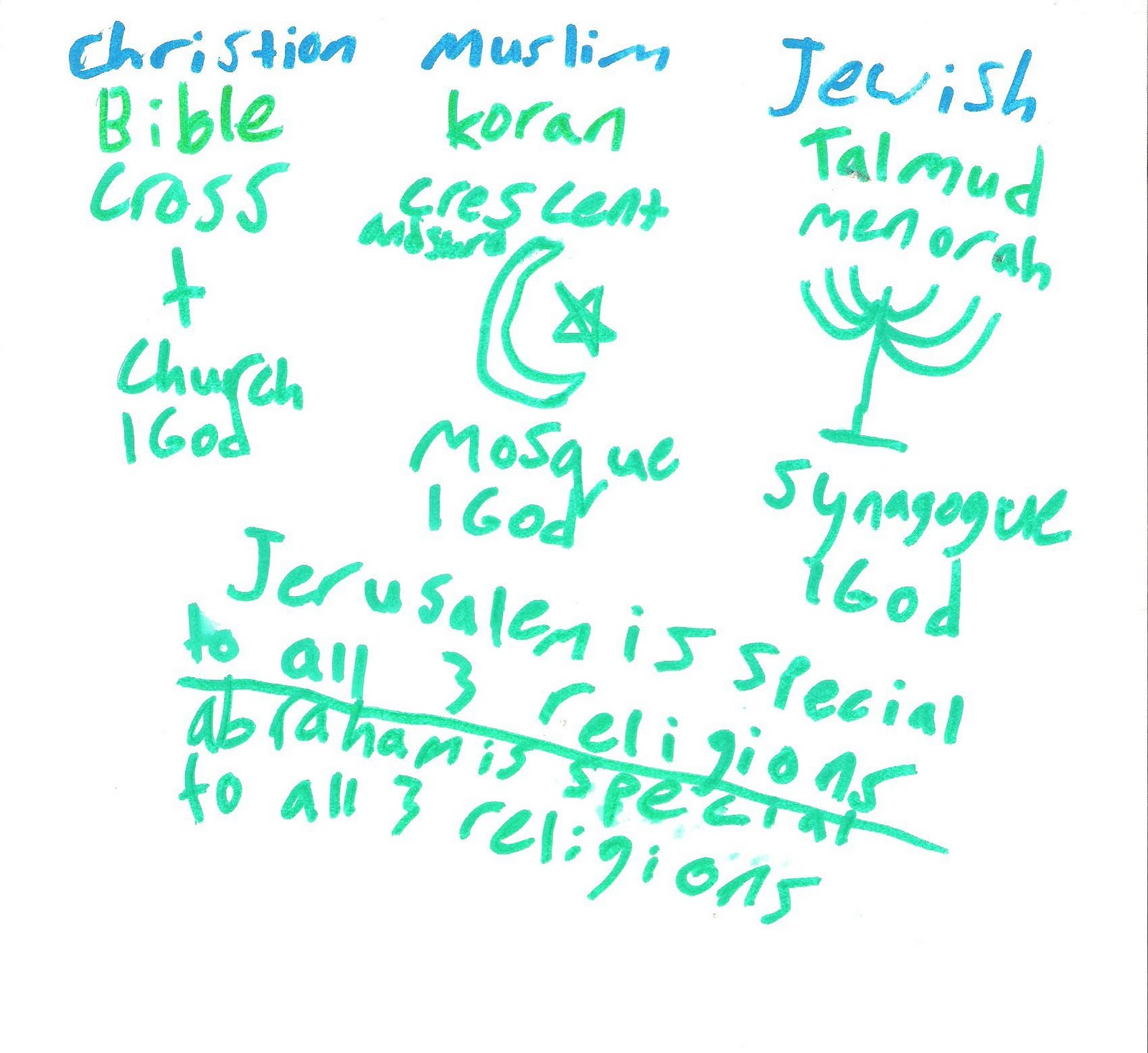 the comparison between judaism islam and christianity Comparison of islam and christianity of basic differences between muslim and pesach and the seder meal and its symbolic significance in judaism.
