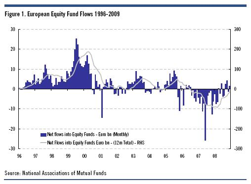 [net+flows+equity+funds]