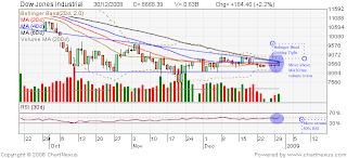 Dow Jones 30 December