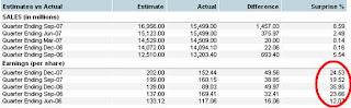 Stock EPS