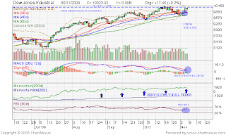 Dow Jones Industrial
