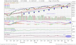 Dow Jones 131109