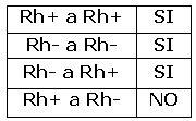Posibilidades de transfusión entre factores Rh