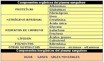 componentes del plasma sanguíneo