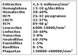 Valores normales del hemograma