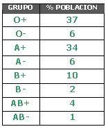 La distribución mundial de los grupos sanguíneos indica que el grupo O es el más numeroso, mientras que el AB obtiene el menor porcentaje.