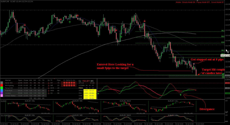 Td2 forex indicator