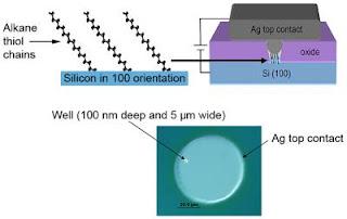 molecular resistor