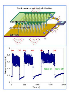Caption: Schematic (top) showing the direct current nanogenerator built using aligned ZnO nanowire arrays with a zigzag top electrode. The nanogenerator is driven by an external ultrasonic wave or mechanical vibration and the output current is continuous. The lower plot is the output from a nanogenerator when the ultrasonic wave was on and off. Credit: Courtesy of Zhong Lin Wang, Georgia Tech, Usage Restrictions: None.