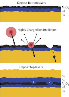 Caption: Cartoon illustrates new NIST technique for selectively modifying resistance of a semiconductor device layer. (Top) First layer -- in this case a composite of copper and cobalt -- and an insulating buffer layer of aluminum oxide is deposited. Buffer is about one nanometer thick. (Middle) Highly charged xenon +44 ions strike the buffer layer, digging nanoscale pits. (Bottom) Top conducting layer of cobalt and copper is deposited. Pits reduce the electrical resistance of the layers and may function as nanoscale GMR sensors embedded in a MTJ sensor. Credit: NIST. Usage Restrictions: None.