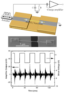 Top: Schematic showing the experimental setup for the piezoelectric charge detection from an individual barium-titanate nanowire. Bottom: Scanning electron microscope image of the suspended nanowire under test.