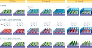 Self-Perfecting Nanotechnology
