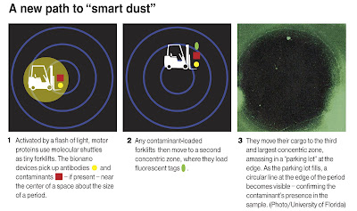 New smart dust image