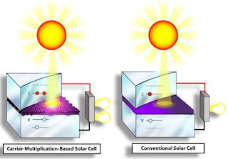carrier multiplication Solar Cells
