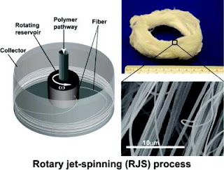 Schematic of Rotary Jet Spinning Process