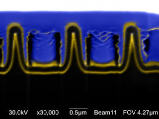 Nanocoax For Thin Film Solar Cells
