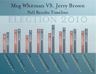 Meg Whitman Jerry Brown Poll