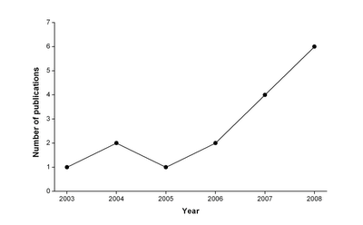 Marmorkrebs publications graph
