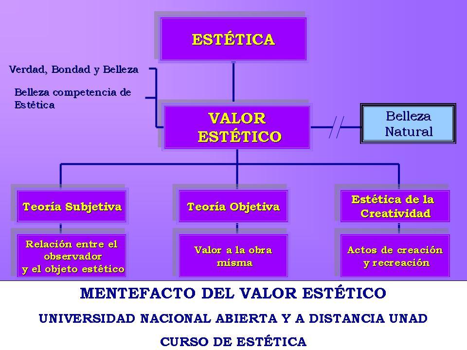 Curso De Est 201 Tica Mentefacto Valor Estetico