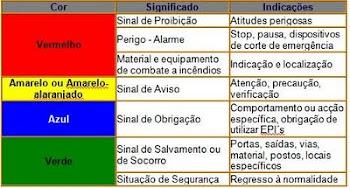 Características das Placas de Sinalização