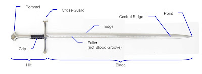 sword terminology visual description glossary