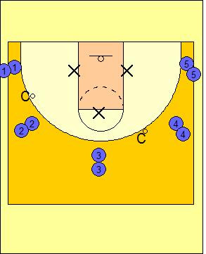 the creative writing offensive philosophy in basketball Within most types of zone offense screening is used as a feature for players to break from of their defender or create space to work within when a zone offense is working well the main aim is for the cutter to be the intended primary scoring target.