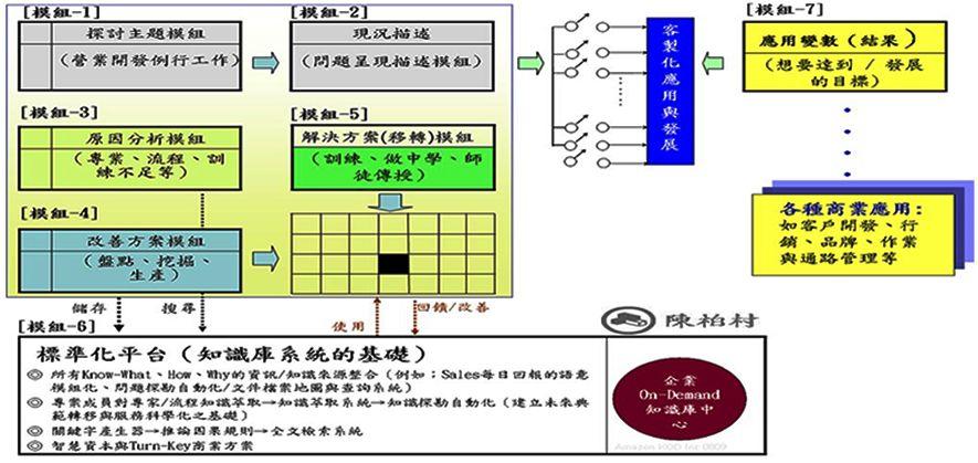 知識管理模組與組合應用範例