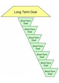 mba essay short term goals
