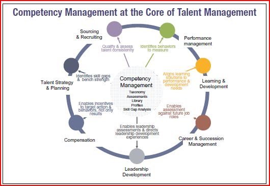 talent management in a recession Employers reshape talent management programs  more than half of employers surveyed indicate their organization has emerged from the recession and is in growth .