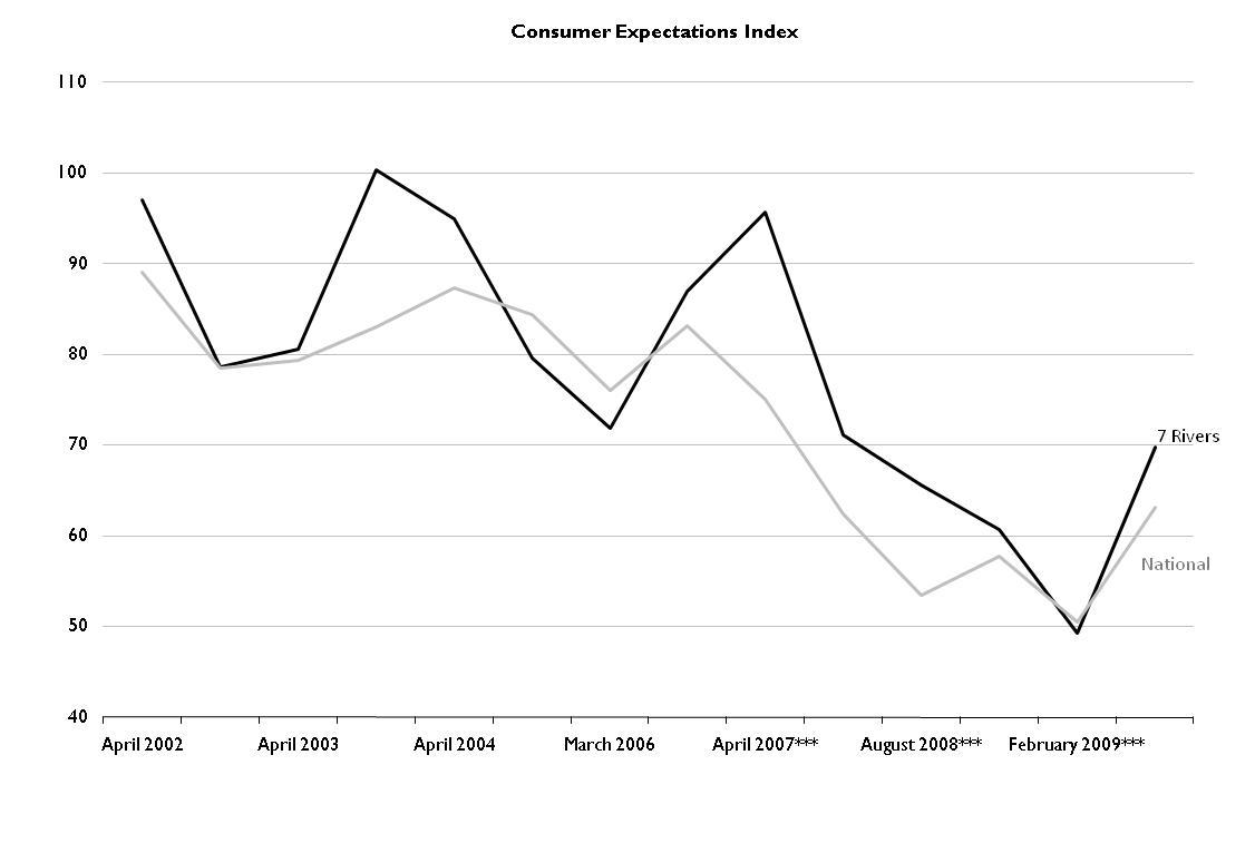 [consumer sentiment july09.jpg]