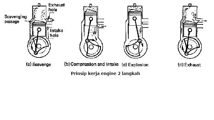 Langkah piston ke atas ( Upward stroke )