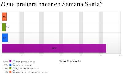 Casi 9 de cada 10 usuarios del 'Diario de Almería' prefiere ver procesiones