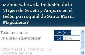 El 64% considera 'todo un acierto' la inclusión de Gracia y Amparo en el Belén parroquial