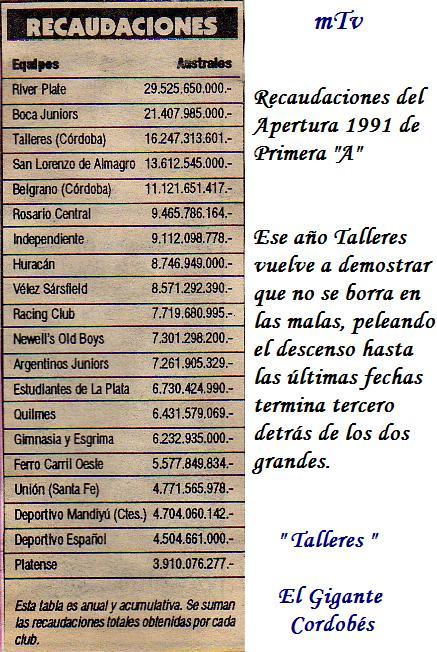 Recaudaciones Apertura 1991