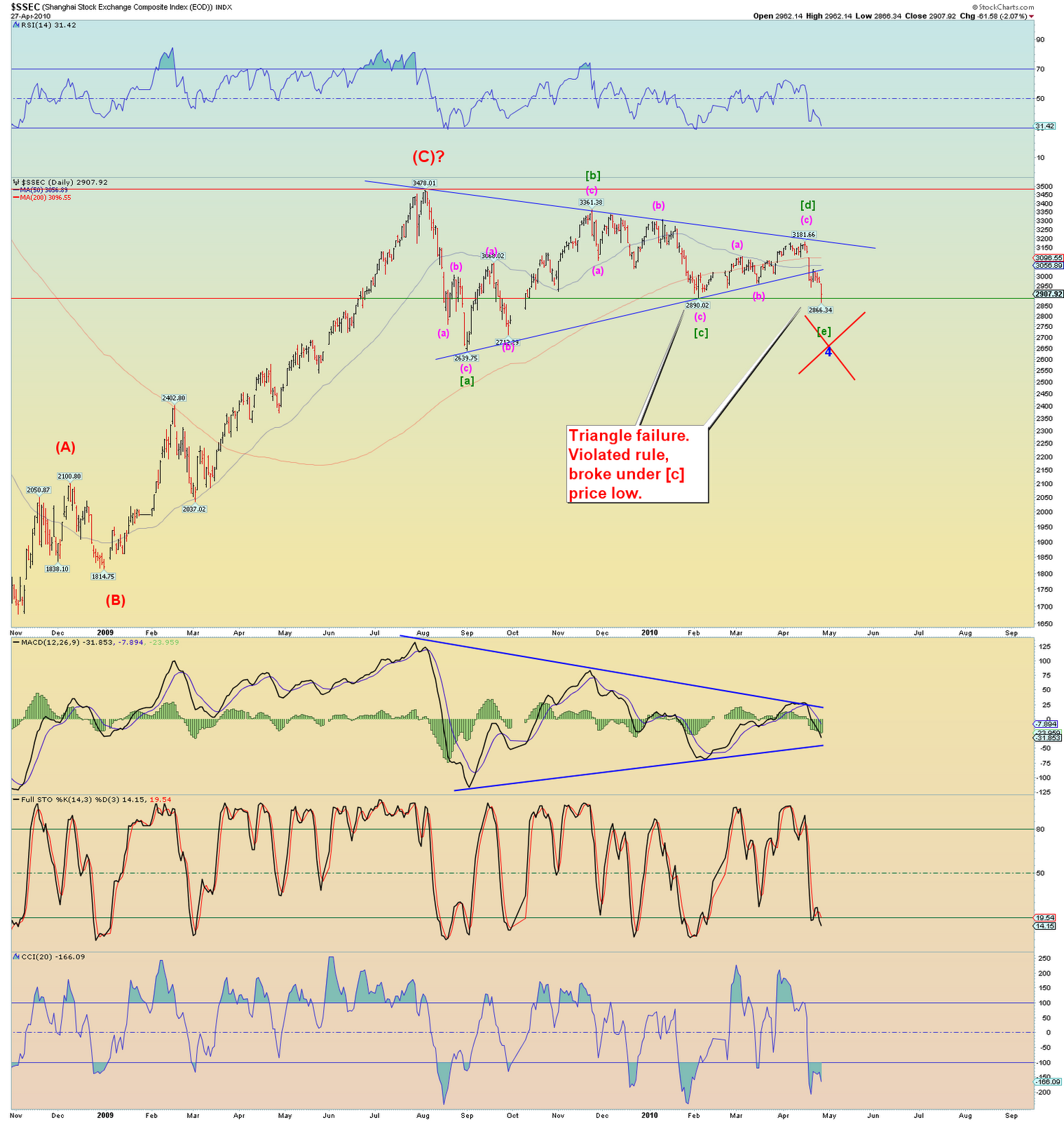 Danerics elliott waves elliott wave update 27 april update 1007pm update 927pm here is a closer 10 minute wilshire i show the expanded form of the expanding trendlines falaconquin