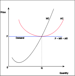 how is output determined in each market structure in terms of maximizing profits Pricing decisions tend to be the most important decisions made by any firm in any kind of market structure therefore, every firm acts independently and for a given demand curve, marginal revenue curve and cost curves, the firm maximizes profit or minimizes loss when marginal revenue is equal to marginal cost.