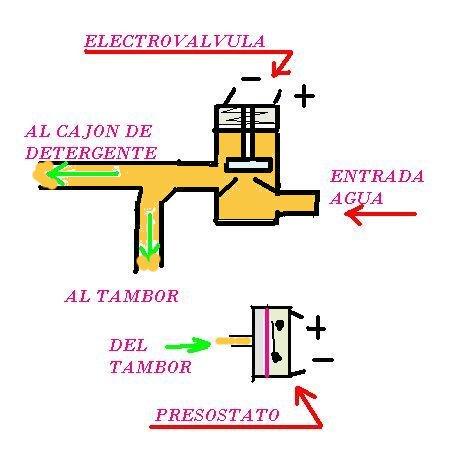 Bricolaje y modelismo problema de llenado de agua en lavadora - Lavadora sin agua ...