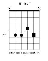 E minor 7 Guitar Chord