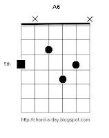 A major 6 guitar chord